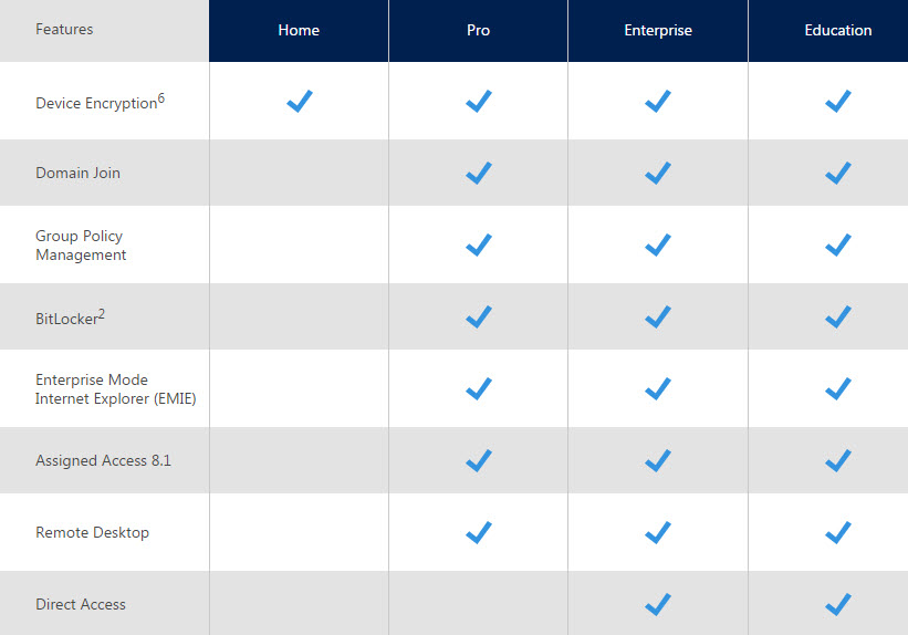 Windows 10 Home OEM 32/64 Bit